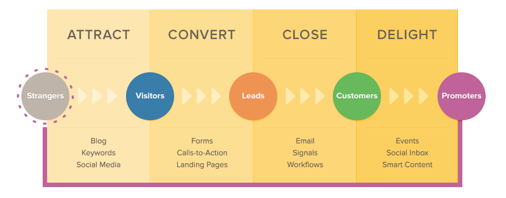 Inbound marketing methodology for accountants and CPAs