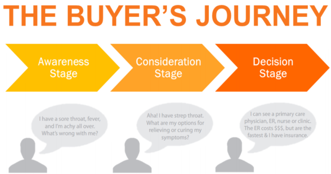 Buyers journey 2019