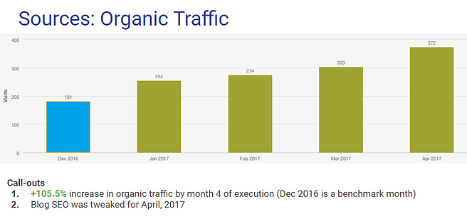 This is what inbound will do to your organic traffic after 4 months of execution