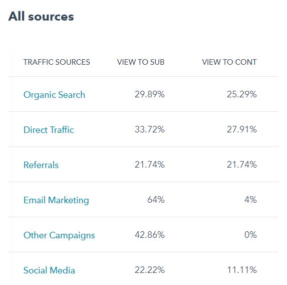 Conversion results from lead generation