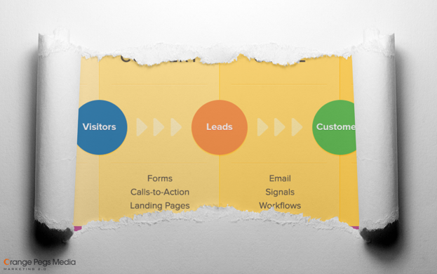 what is inbound marketing? Learn what it is and how to use it for YOUR company!