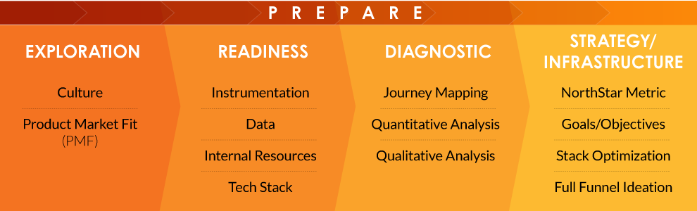 Growth-Hacking-Graphic-Prepare-v3