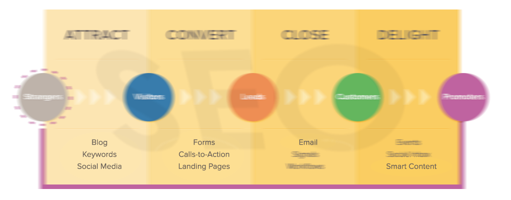 Incorporate the inbound methodology into your SEO strategy for the best results
