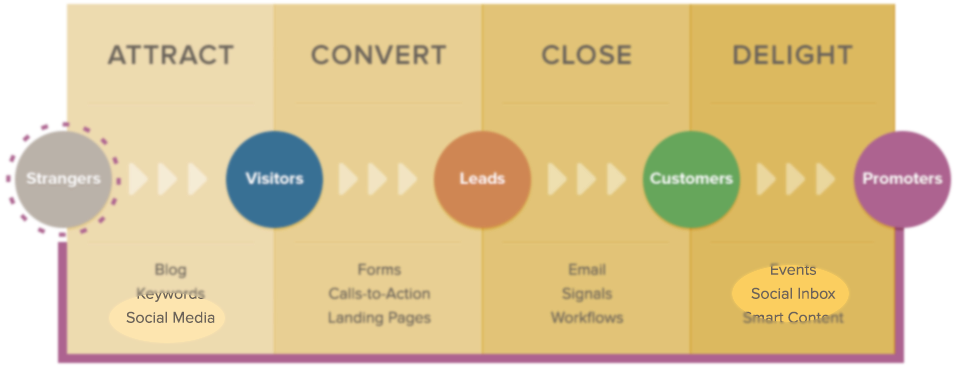 How social media marketing fits within the inbound marketing methodology umbrella