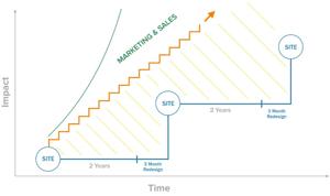 GDD growth chart-1