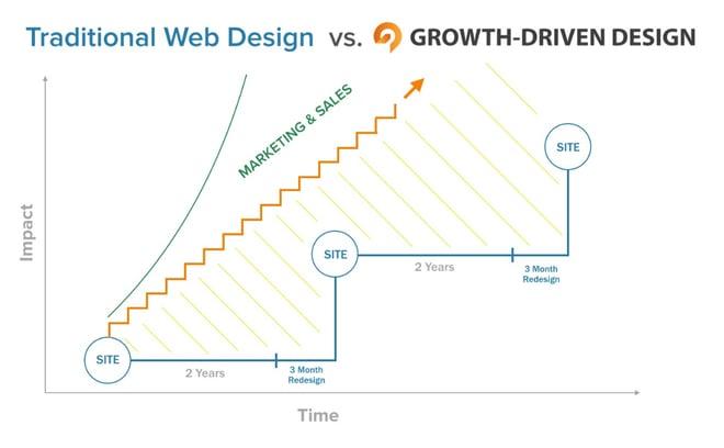 GDD growth chart