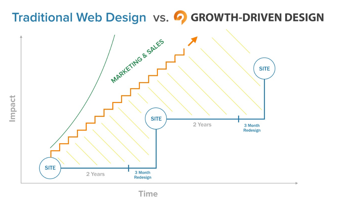 Growth Driven Design isn't just a bunch of buzzwords - it's real methodology that results in crazy high performing websites!