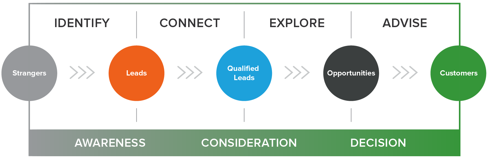 The inbound sales process looks a lot like the inbound marketing process