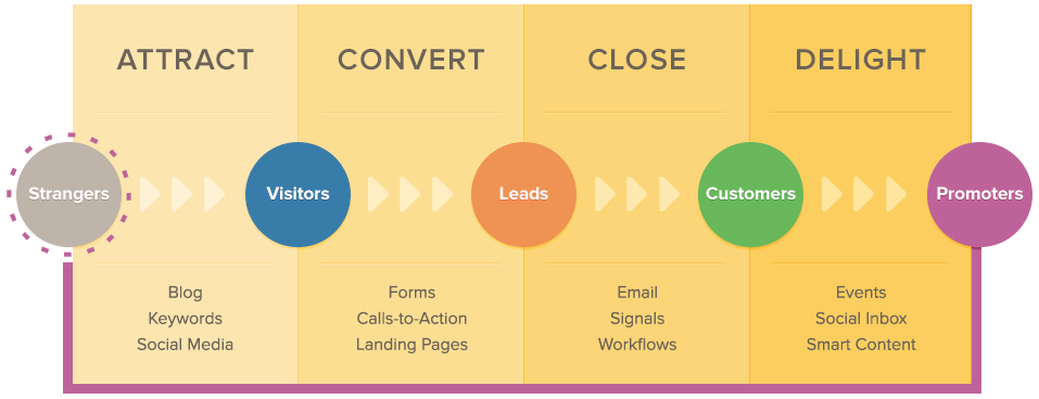 Inbound marketing methodology for YOUR business