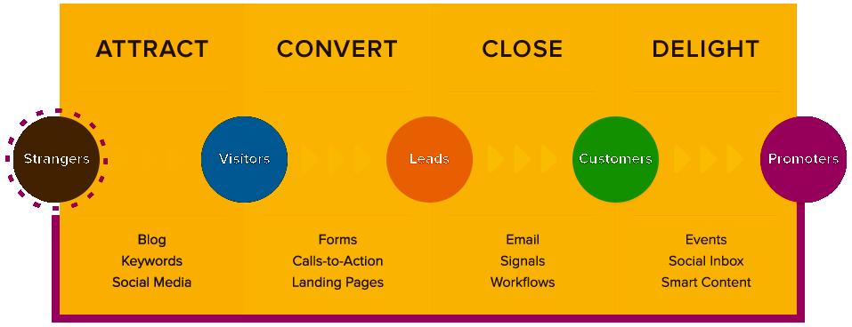 The Inbound Marketing Methodology