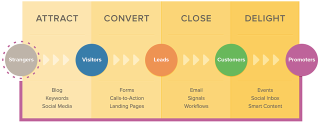 The Inbound Marketing Methodology
