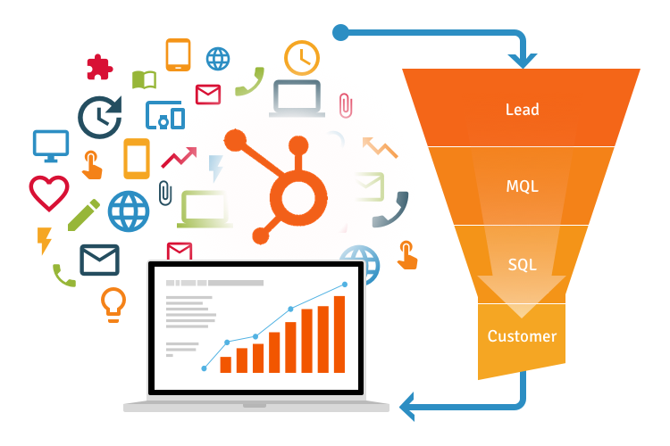 Inbound marketing pricing with Orange Pegs Media includes all levels of the inbound sales funnel